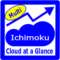 Ichimoku Cloud at a Glance Multi