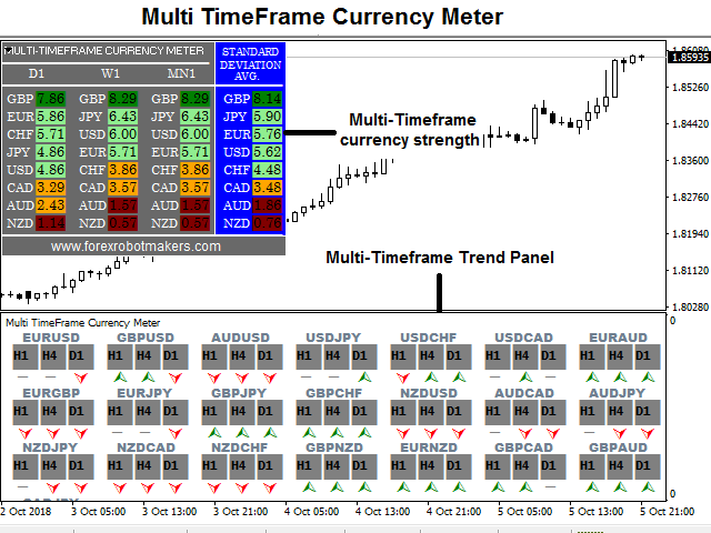 Multi TimeFrame Currency Meter