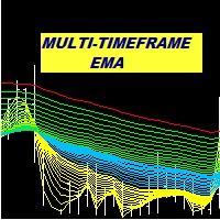 Multi Period EMA