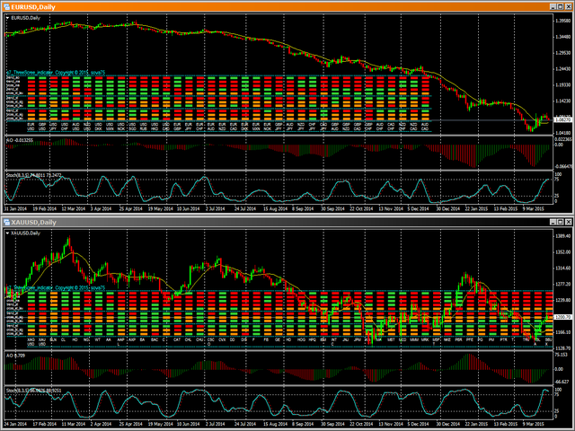 MultiSymbol Triple Screen Trading System MT5 DEMO