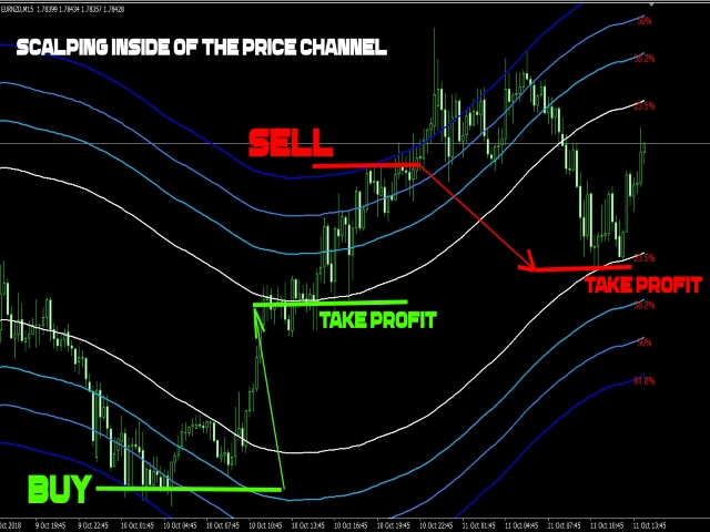 Price Action Fibo Channel