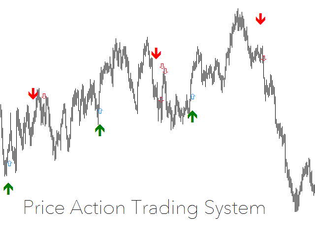 Price Action Strength Indicator