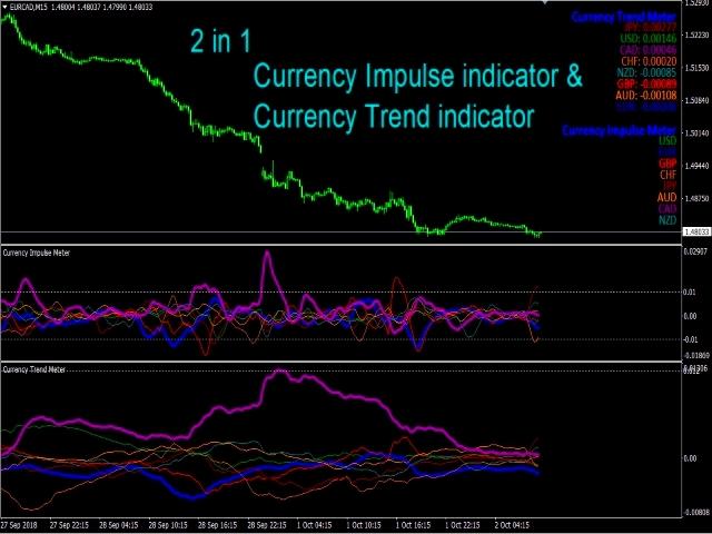 Price Action Impulse Trend MT5
