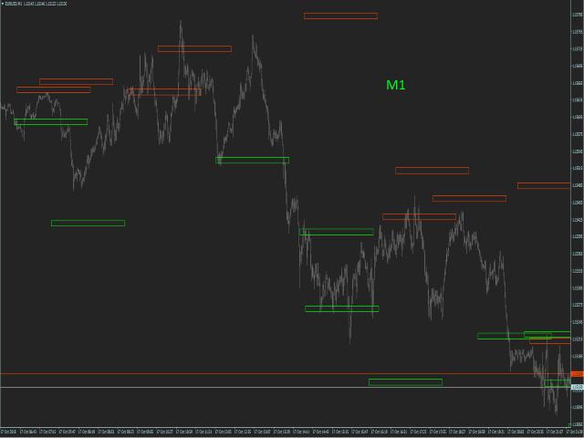 GS Impulse Reversal Zones