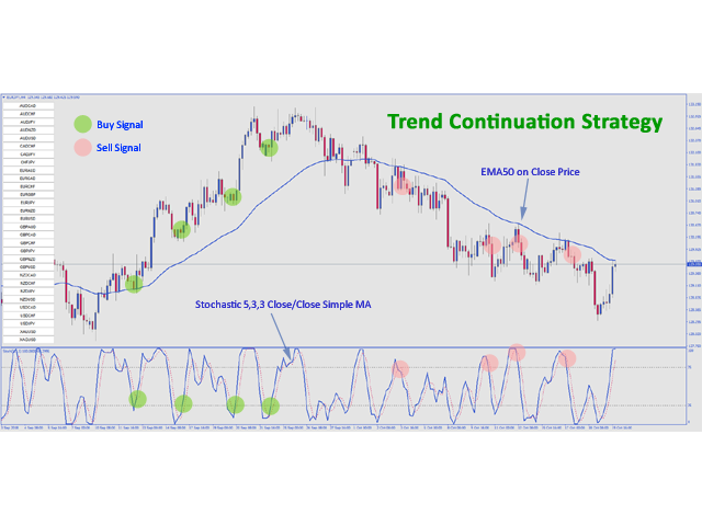 Trend Continuation Strategy