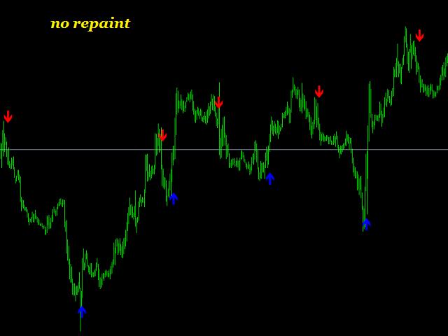 Super signals v2 alert