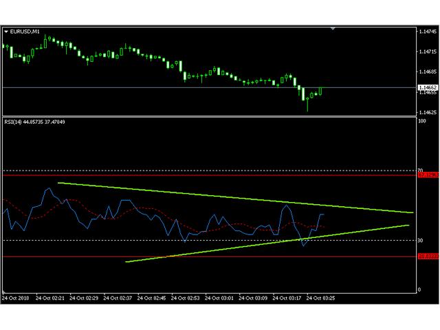 Mt4 zone indicator draw horizontal line