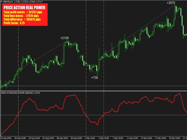 Buy The Price Action Real Power Technical Indicator For