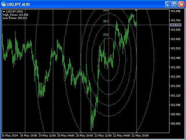 Fibonacci Doppler MT5