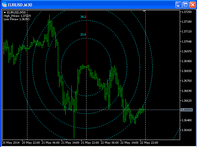Buy the 'Fibonacci Doppler MT5' Technical Indicator for MetaTrader 5 in MetaTrader Market