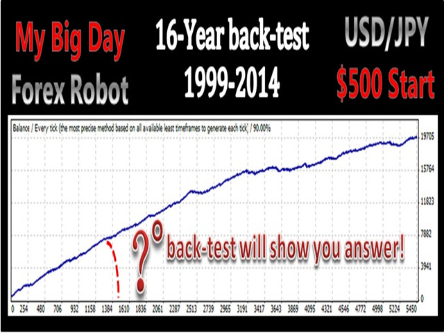 Free My Big Day Forex Robot