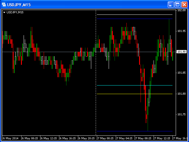 Support and Resistance 5 days