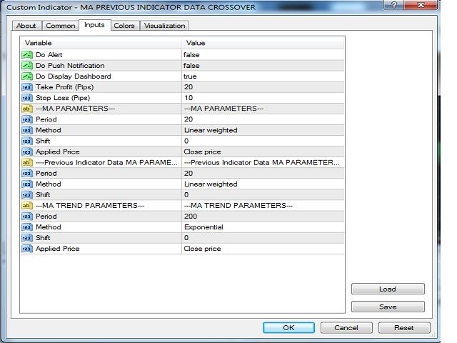 Previous Indicators Data MA Crossover