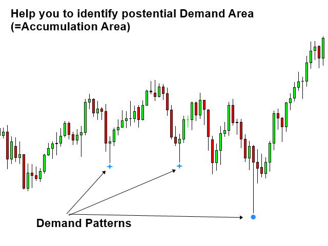 Volume Spread Pattern Indicator MT5