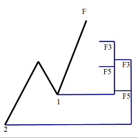 Fibonacci Expansion and Retracement For 5