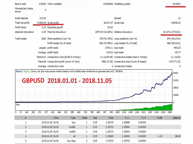 Speed Forex Scalper