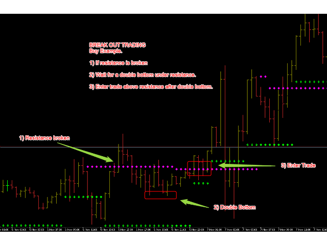 TeaCii Trend for Range and Break Out
