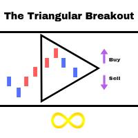 Triangular Breakout