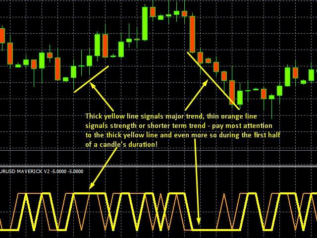 Directional Indicator For EURUSD