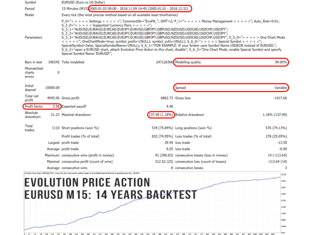 Evolution Price Action