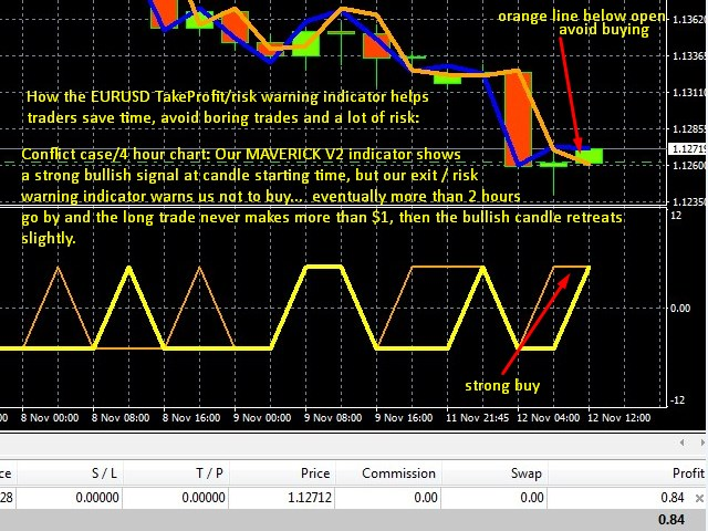 Questrade not triggering my take profit forex