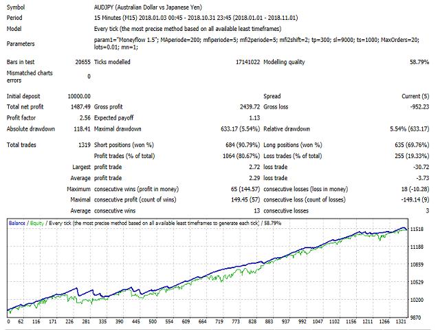 Moneyflow trader