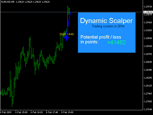 Dynamic Scalper