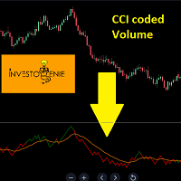 CCI coded Volume Indicator