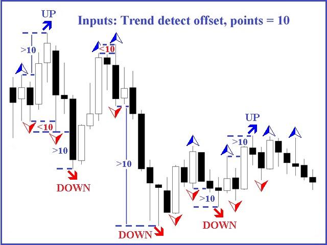 Fractal Direction ST Patterns MT4