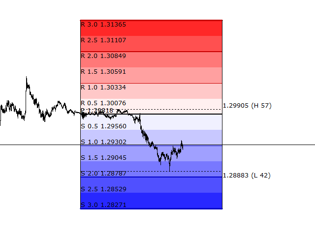 Download the 'Pivot Points Pro FREE' Technical Indicator for