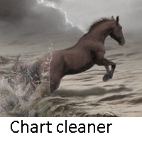 Chart cleaner
