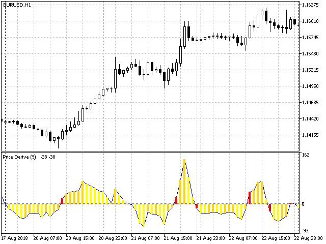 Price Derivative Indicator