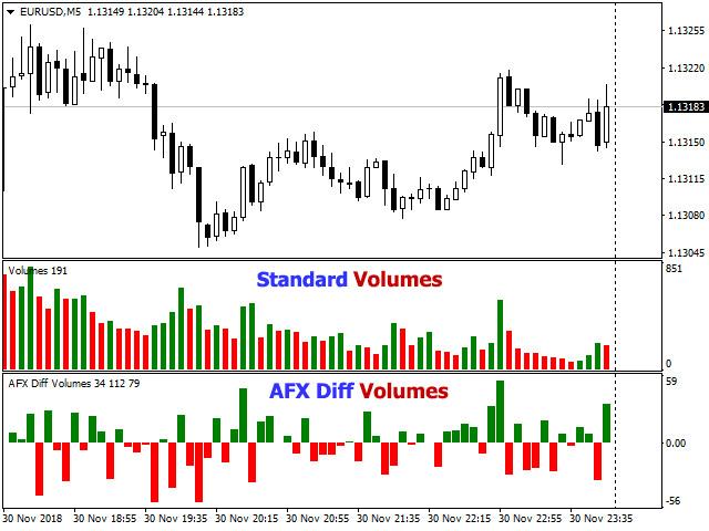 AFX Differential Volumes