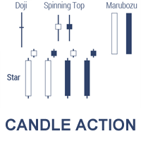 CandleAction