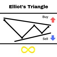 Elliots Triangle
