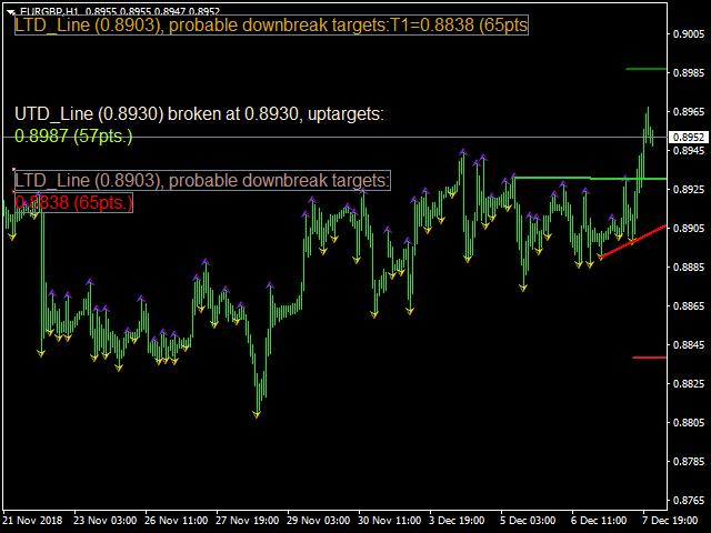 Breakout trade