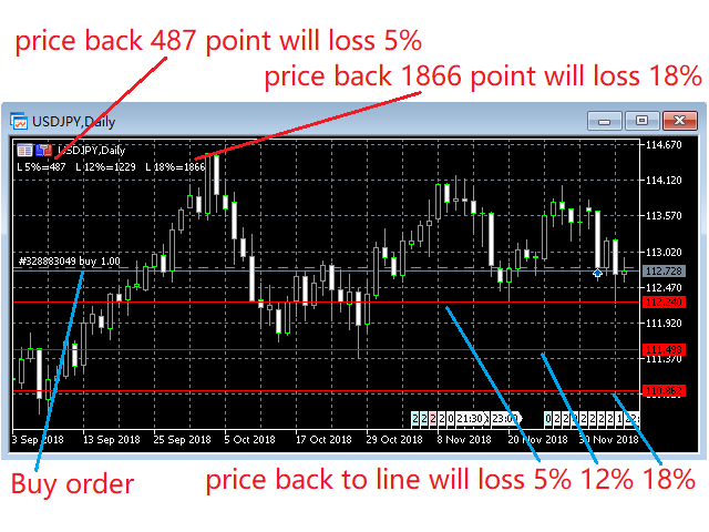 Line of Loss Percent for Controlling Risk