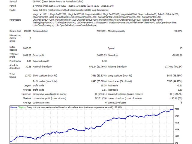 Price Pursuit EA MT4