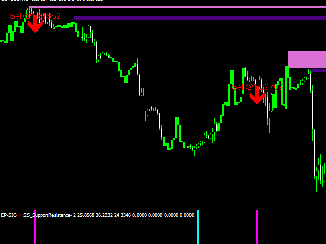Getting The Forex Mt4 Indicators Download To Work