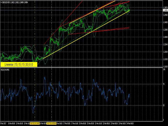 Lineverse Trendlines