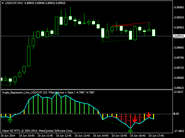 Angle Regression Lines USDCHF