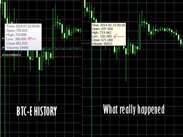 Bitcoin CSV Tick History Converter