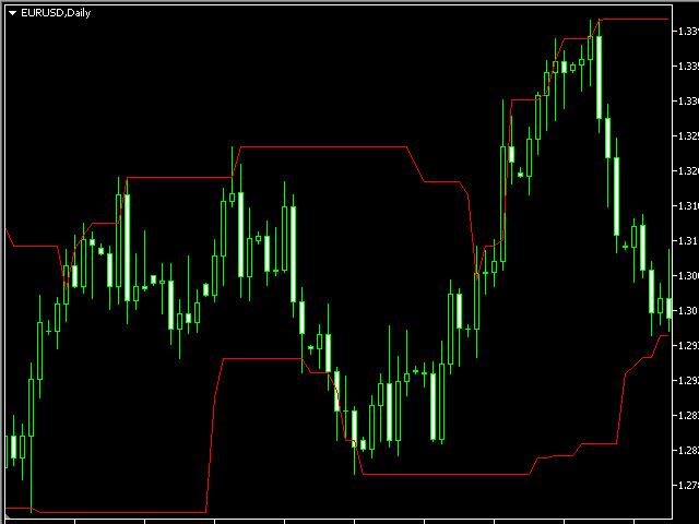 Donchian Price Channels tfmt5