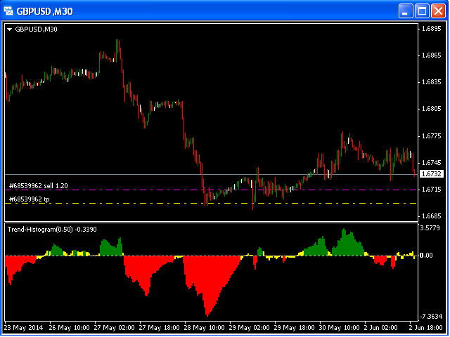 Buy the 'Trend Histogram MT4' Technical Indicator for MetaTrader 4