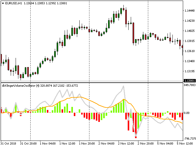 Confirmation Indicator Mt5