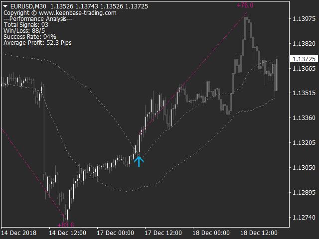 KT Momentum Arrows MT5