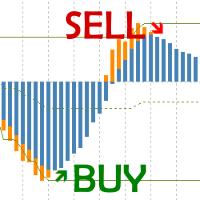 Buy Sell Strength MT4