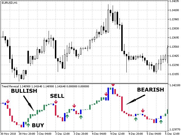 Trend Reversal MT5