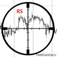 Technical Indicator Sniper RS