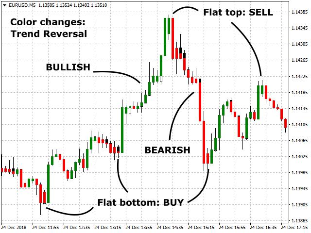 Trend Reversal Chart